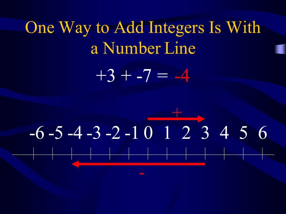 One Way to Add Integers Is With a Number Line 0123456-2-3-4-5-6 + - +3 + -7 =-4
