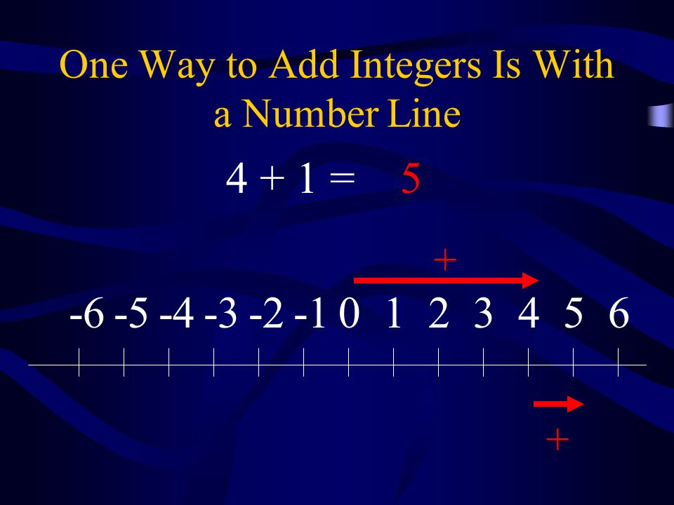 One Way to Add Integers Is With a Number Line 0123456-2-3-4-5-6 + + 4 + 1 =5