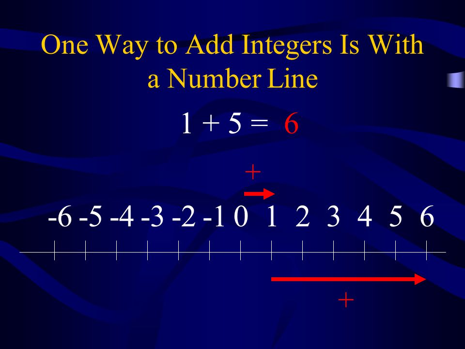 One Way to Add Integers Is With a Number Line 0123456-2-3-4-5-6 + + 1 + 5 =6