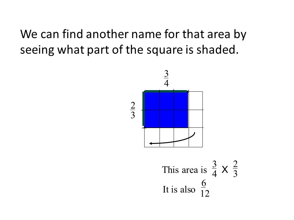 We can find another name for that area by seeing what part of the square is shaded. 2 3 3 4 This area is X 3 4 2 3 It is also 6 12
