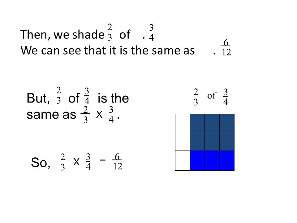 Then, we shade of. We can see that it is the same as. 3 4 3 4 2 3 of 2 3 6 12 = 3 4 X 2 3 6 But, of is the same as. 3 4 2 3 3 4 X 2 3 So,