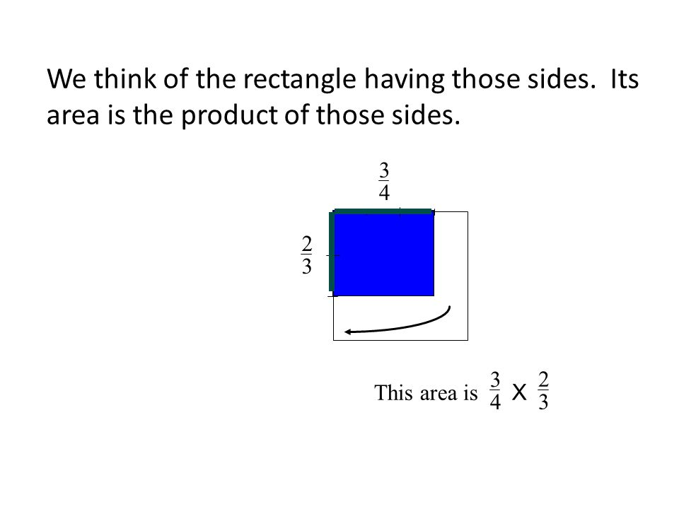 We think of the rectangle having those sides. Its area is the product of those sides. 2 3 3 4 This area is X 3 4 2 3