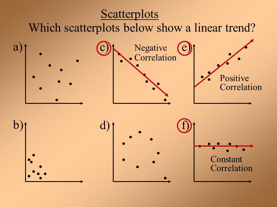 Scatterplots Which scatterplots below show a linear trend? a) c)e) b) d)f) Negative Correlation Positive Correlation Constant Correlation
