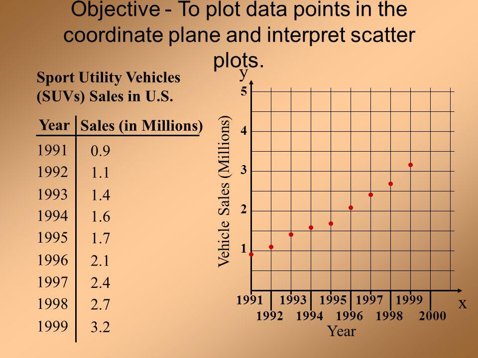Year Sport Utility Vehicles (SUVs) Sales in U.S. Sales (in Millions) 1991 1992 1993 1994 1995 1996 1997 1998 1999 0.9 1.1 1.4 1.6 1.7 2.1 2.4 2.7 3.2
