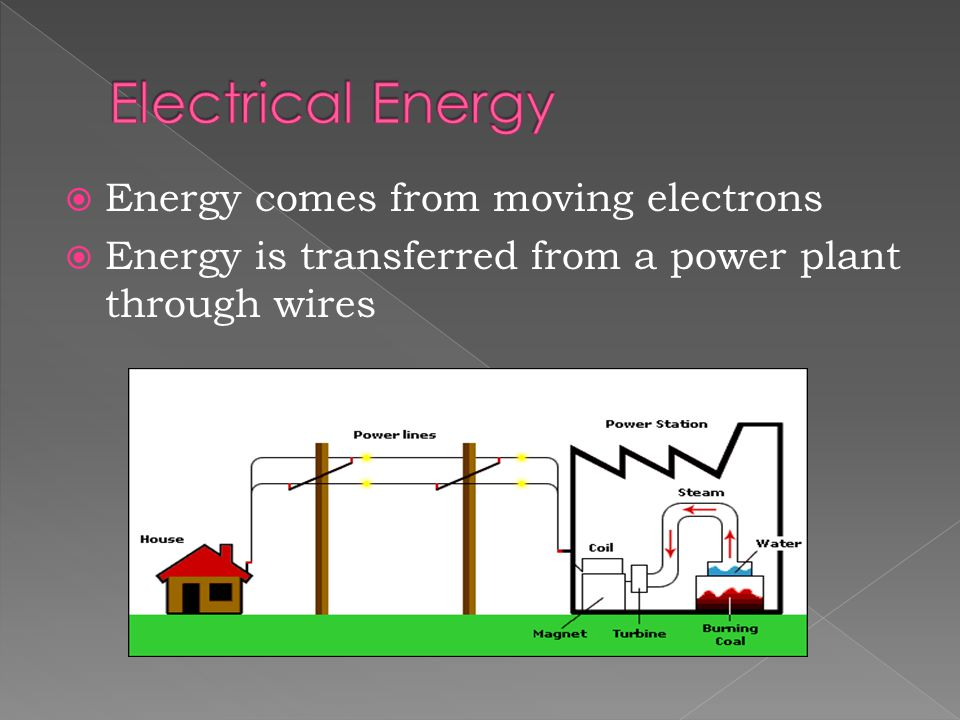  Energy comes from moving electrons  Energy is transferred from a power plant through wires