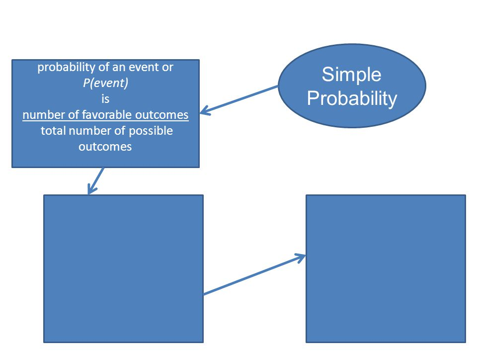 probability of an event or P(event) is number of favorable outcomes total number of possible outcomes Simple Probability