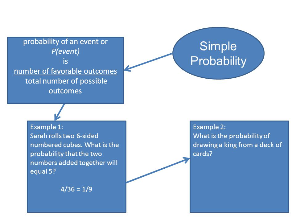 probability of an event or P(event) is number of favorable outcomes total number of possible outcomes Example 1: Sarah rolls two 6-sided numbered cubes.