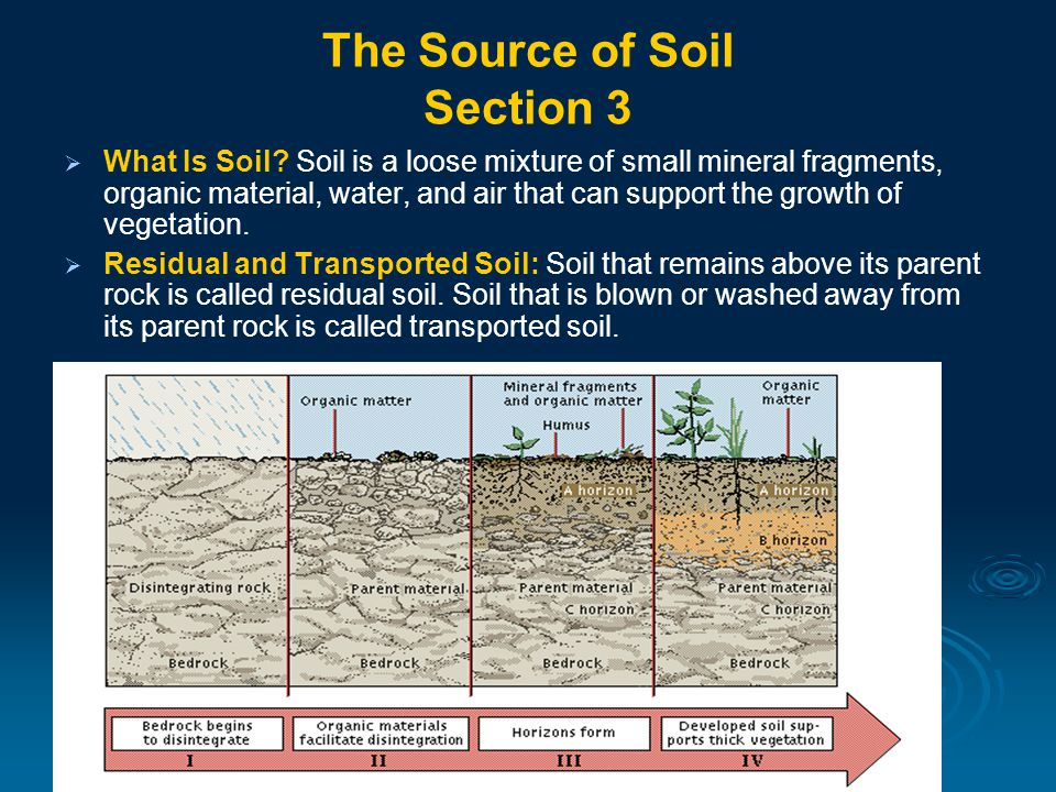 The Source of Soil Section 3   What Is Soil.