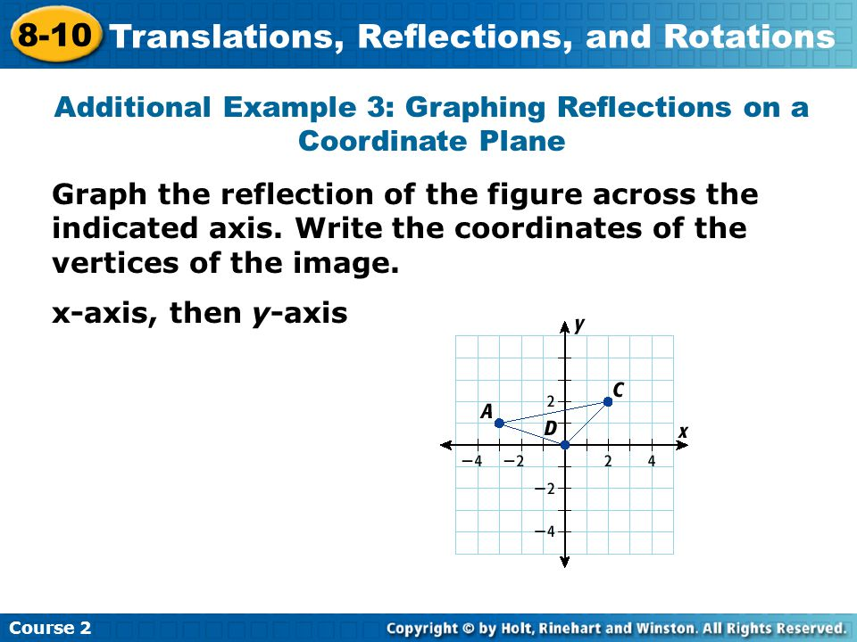 Graph the reflection of the figure across the indicated axis.