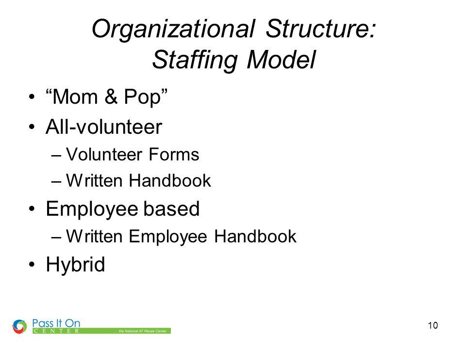 10 Organizational Structure: Staffing Model Mom & Pop All-volunteer –Volunteer Forms –Written Handbook Employee based –Written Employee Handbook Hybrid