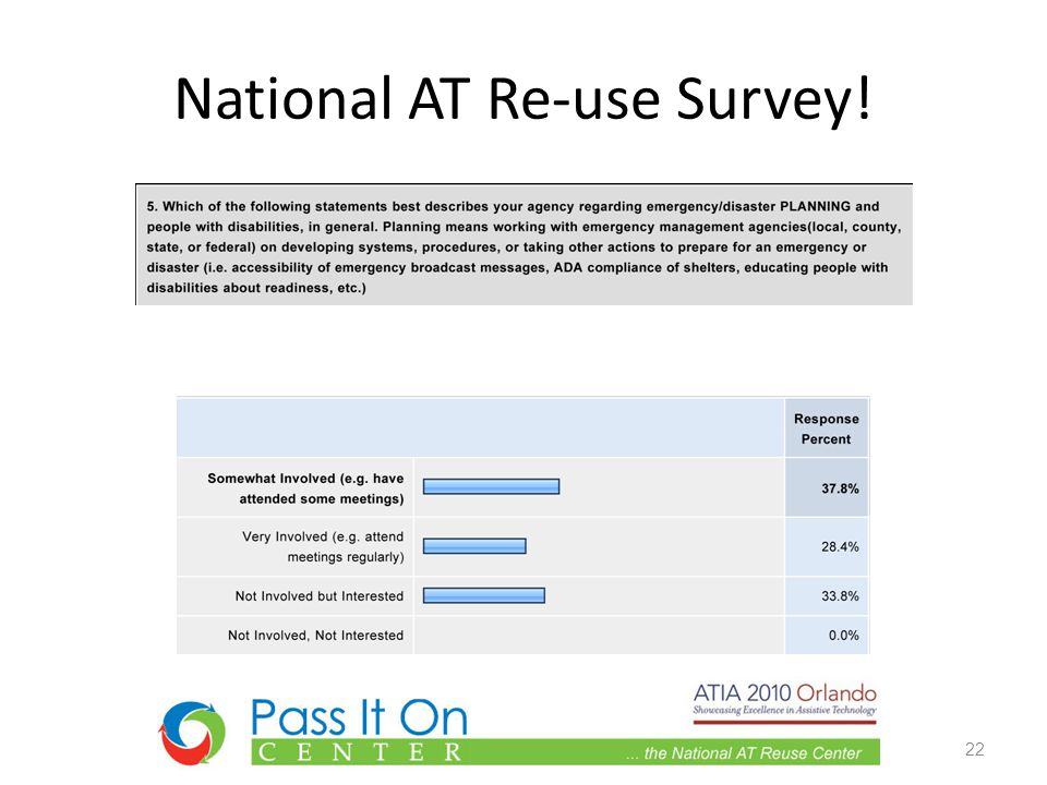 National AT Re-use Survey! 22