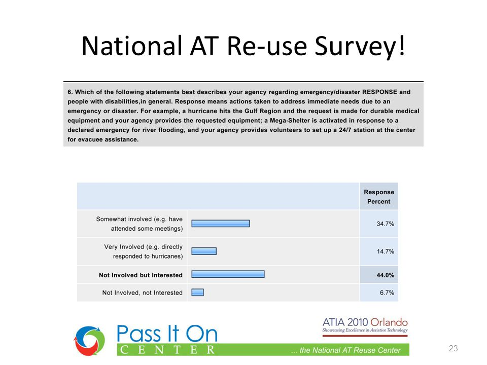 National AT Re-use Survey! 23