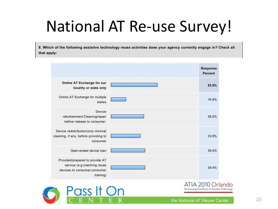 National AT Re-use Survey! 25