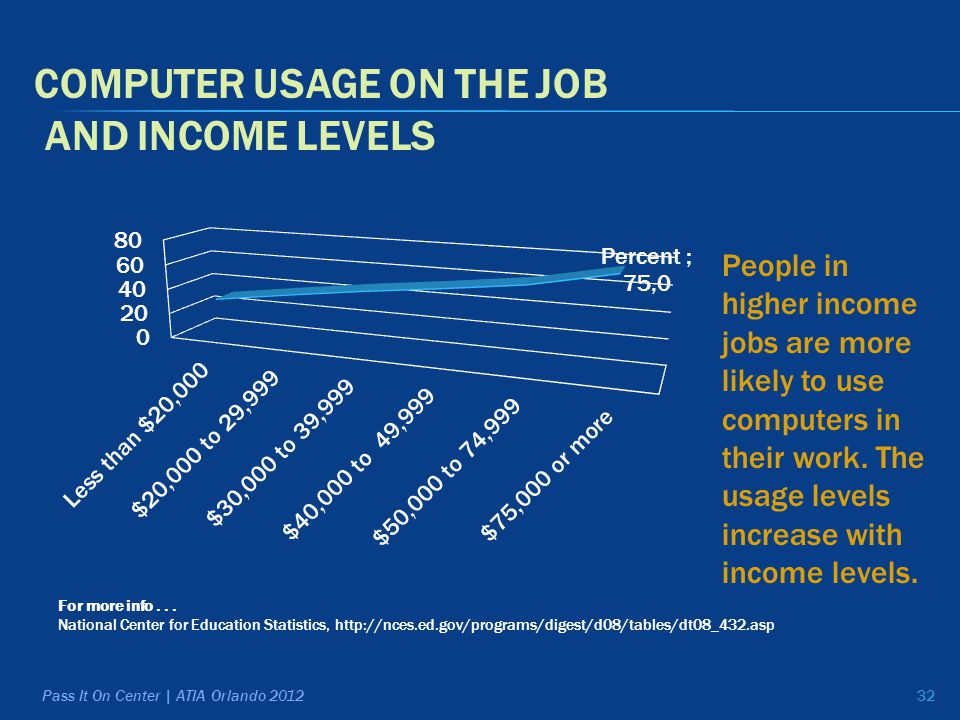 COMPUTER USAGE ON THE JOB AND INCOME LEVELS For more info...