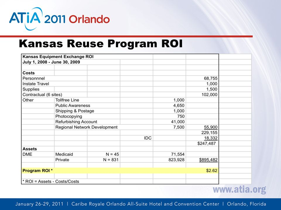 Kansas Reuse Program ROI