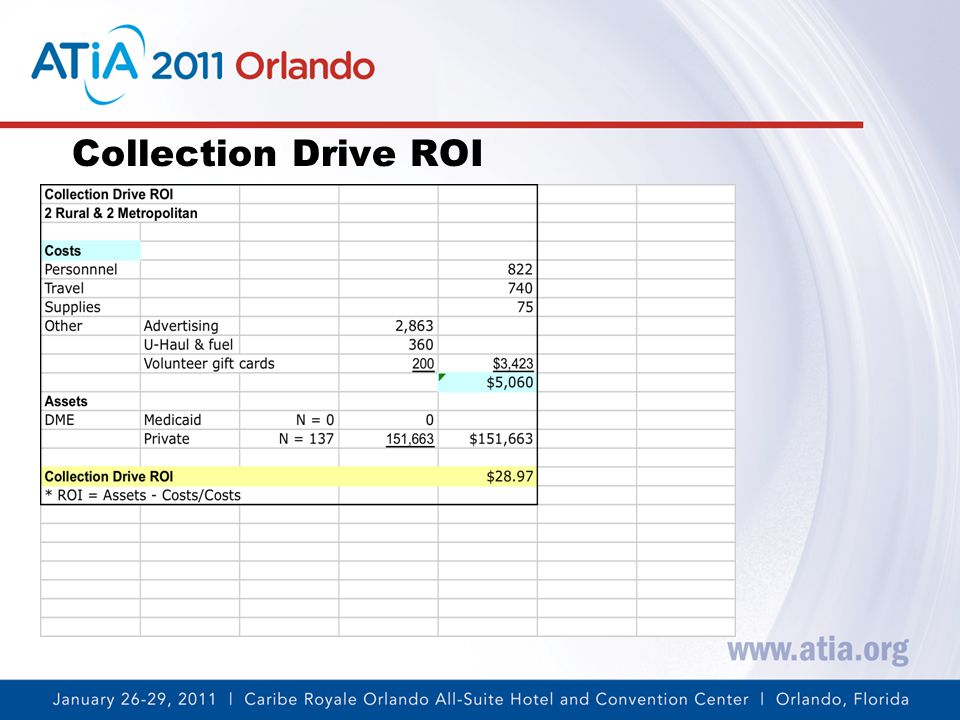 Collection Drive ROI