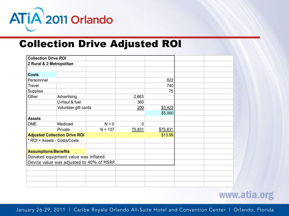 Collection Drive Adjusted ROI