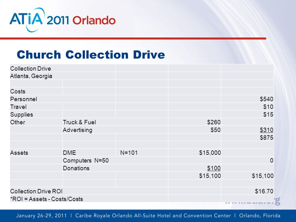 Church Collection Drive Collection Drive Atlanta, Georgia Costs Personnel$540 Travel$10 Supplies$15 OtherTruck & Fuel$260 Advertising$50$310 $875 AssetsDME N=101$15,000 Computers N=500 Donations$100 $15,100 Collection Drive ROI$16.70 *ROI = Assets - Costs/Costs