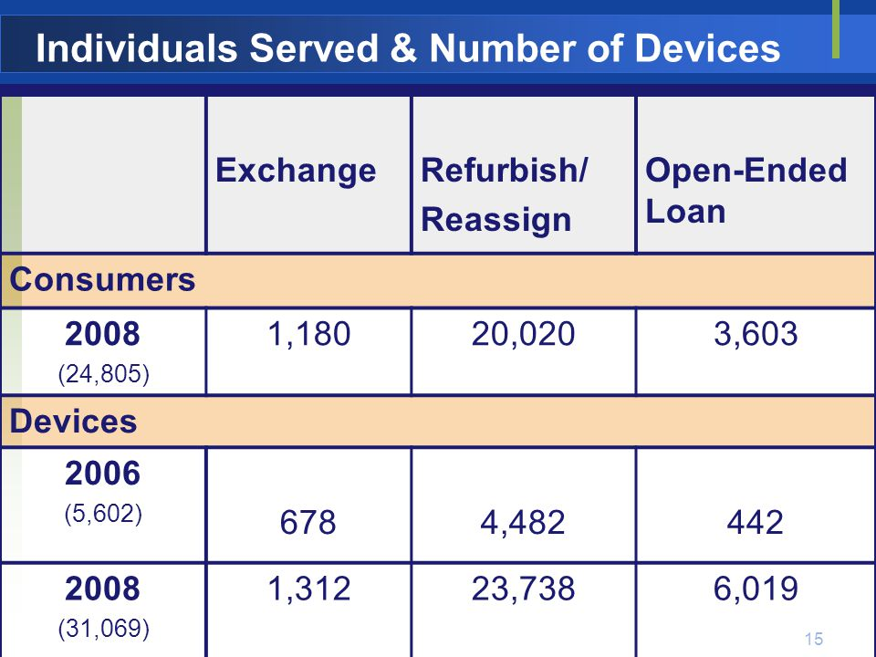 16 ExchangeRefurbish/ Reassign Open- Ended Loan TOTAL $5,014,921 (2006) $3,365,398$11,553,160$2,410,775 $17,329,333 (2008) Cost Savings