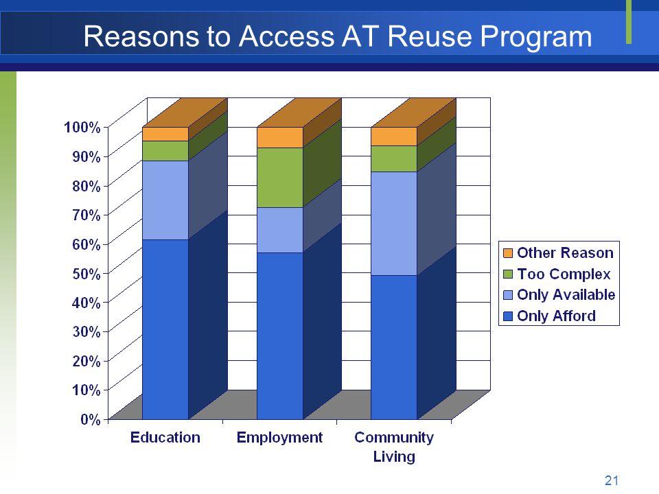 21 Reasons to Access AT Reuse Program