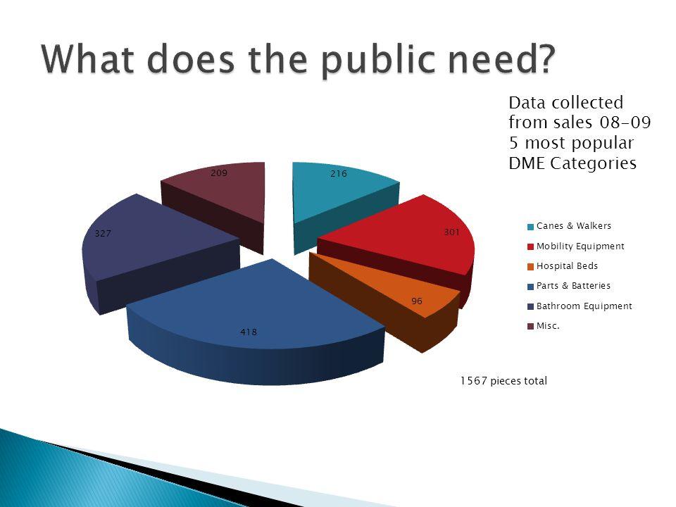  We carry (via our parent organization) a 10 million dollar umbrella policy.