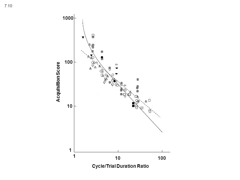 7.10 Acquisition Score Cycle/Trial Duration Ratio 1 10 100 1000 1 10100