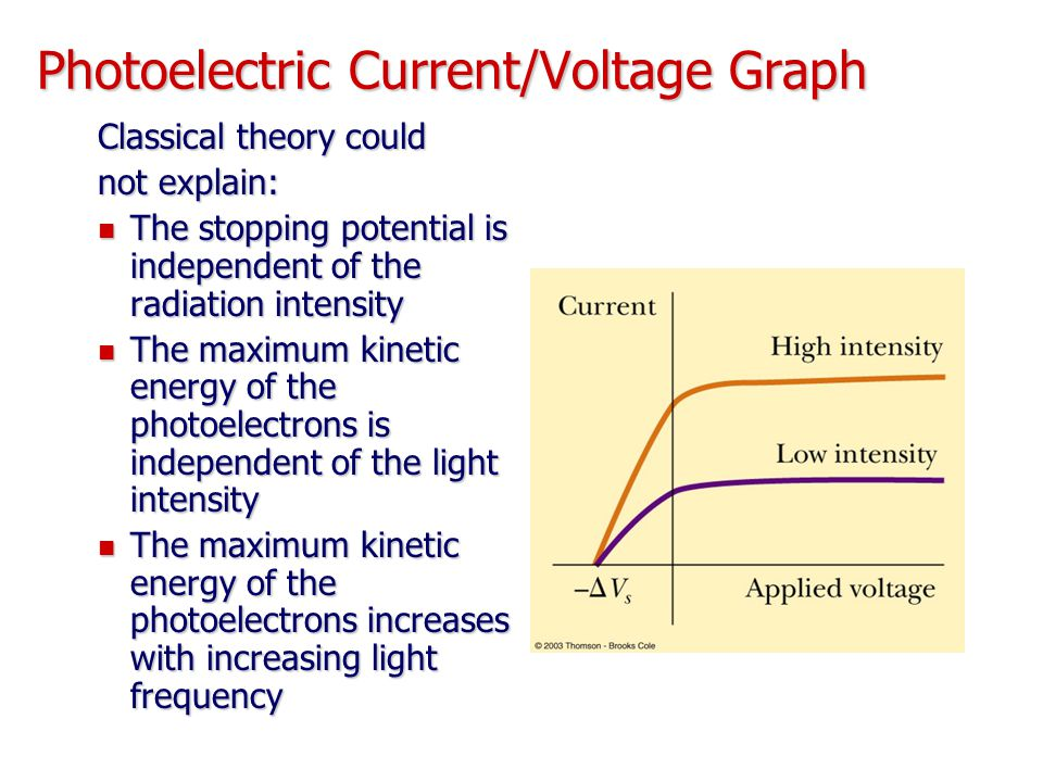 Photoelectric Current/Voltage Graph Classical theory could not explain: The stopping potential is independent of the radiation intensity The stopping