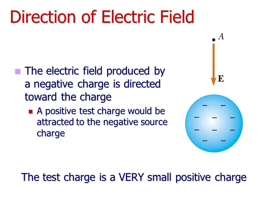 Direction of Electric Field The electric field produced by a negative charge is directed toward the charge The electric field produced by a negative c