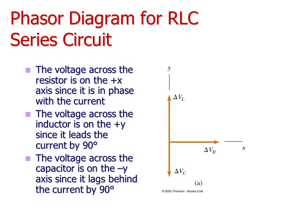 Phasor Diagram for RLC Series Circuit The voltage across the resistor is on the +x axis since it is in phase with the current The voltage across the r
