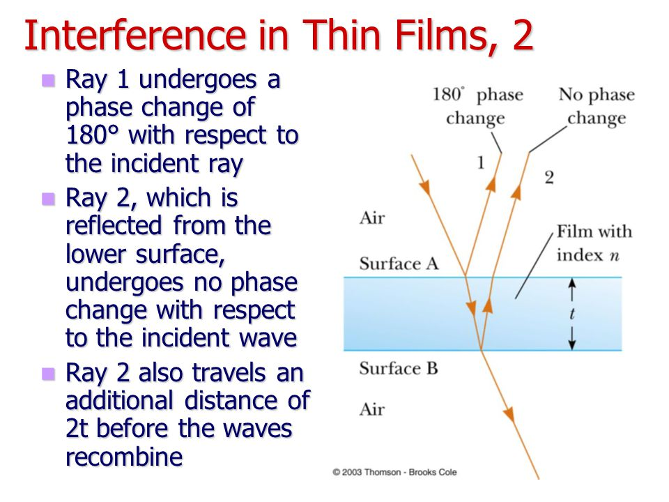 Interference in Thin Films, 2 Ray 1 undergoes a phase change of 180° with respect to the incident ray Ray 1 undergoes a phase change of 180° with resp