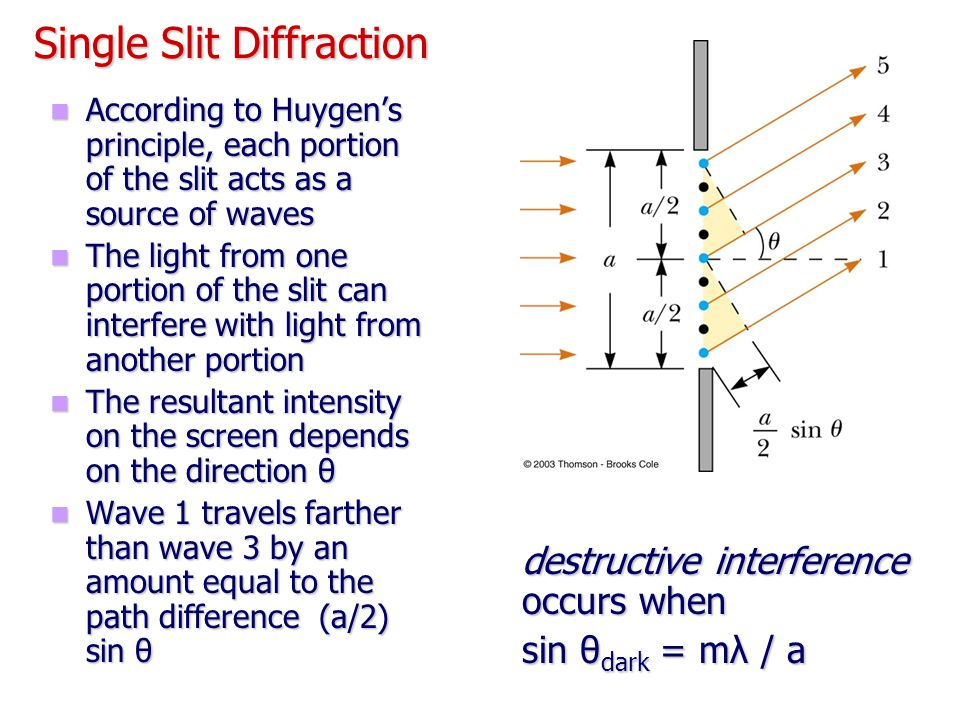 Single Slit Diffraction According to Huygen's principle, each portion of the slit acts as a source of waves According to Huygen's principle, each port