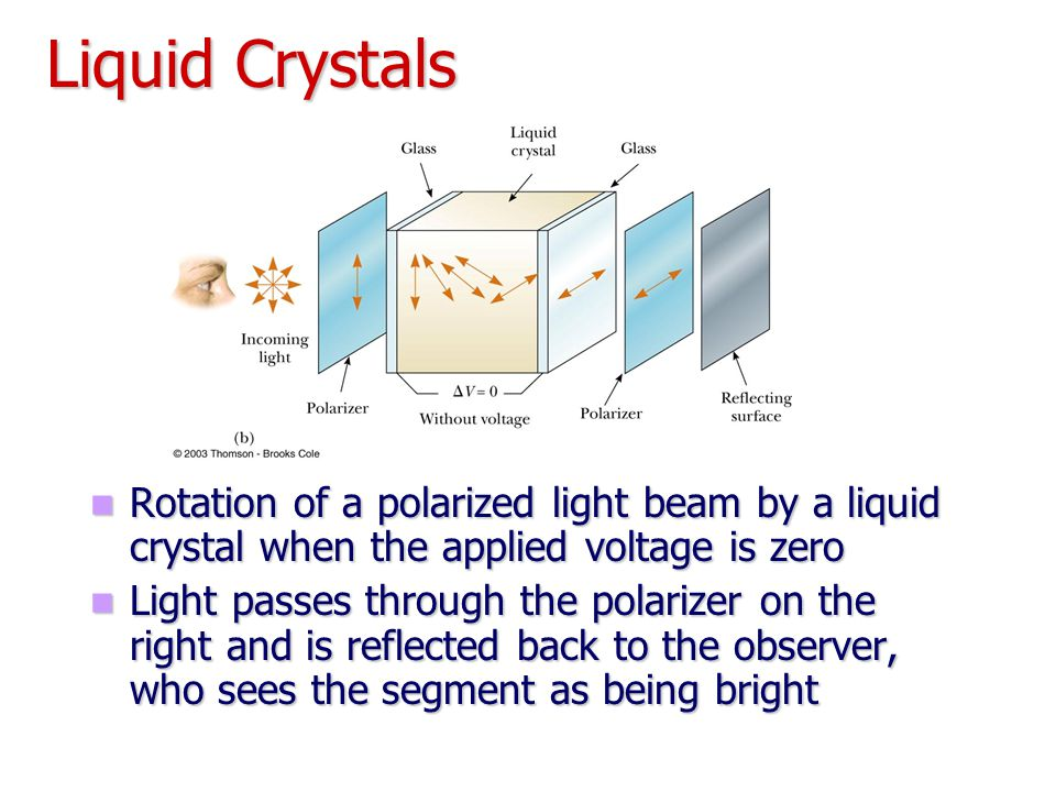 Liquid Crystals Rotation of a polarized light beam by a liquid crystal when the applied voltage is zero Light passes through the polarizer on the righ