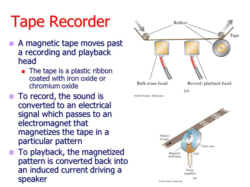 Tape Recorder A magnetic tape moves past a recording and playback head A magnetic tape moves past a recording and playback head The tape is a plastic