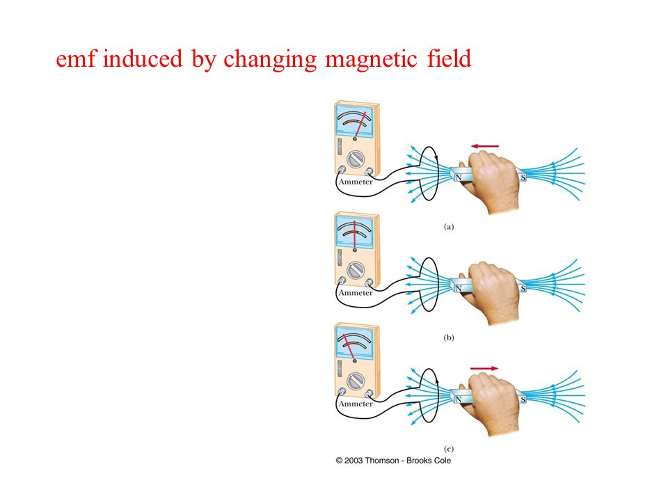 emf induced by changing magnetic field
