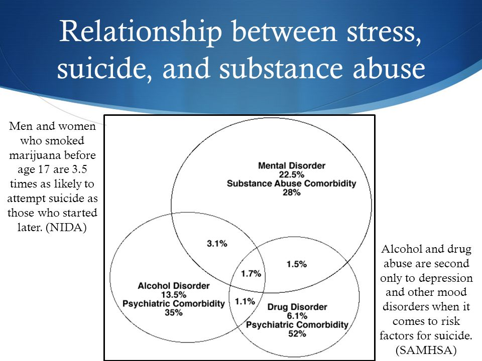 Relationship between stress, suicide, and substance abuse Men and women who smoked marijuana before age 17 are 3.5 times as likely to attempt suicide as those who started later.