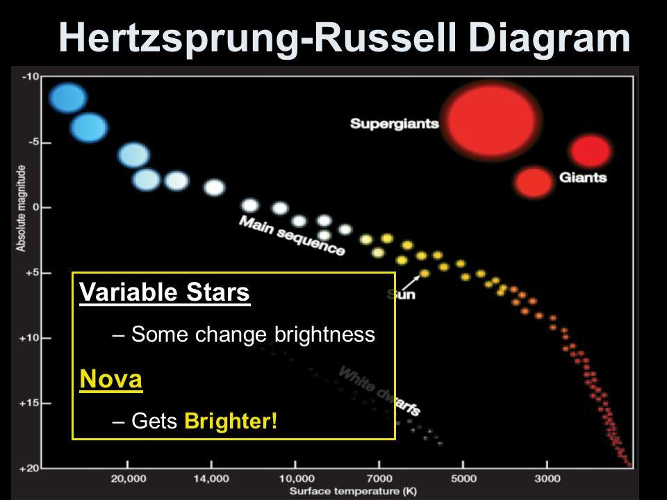 Hertzsprung-Russell Diagram Variable Stars – Some change brightness Nova – Gets Brighter!
