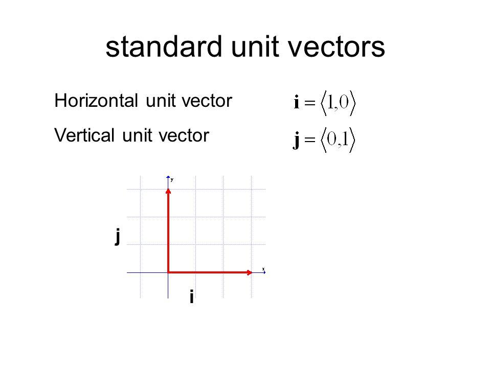 standard unit vectors Horizontal unit vector Vertical unit vector j i