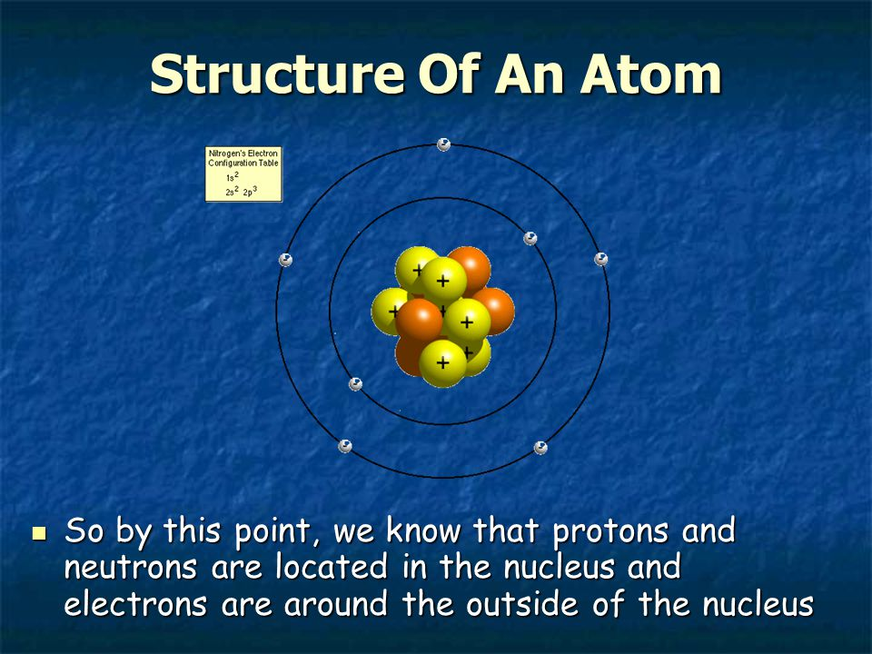 Structure Of An Atom So by this point, we know that protons and neutrons are located in the nucleus and electrons are around the outside of the nucleus So by this point, we know that protons and neutrons are located in the nucleus and electrons are around the outside of the nucleus