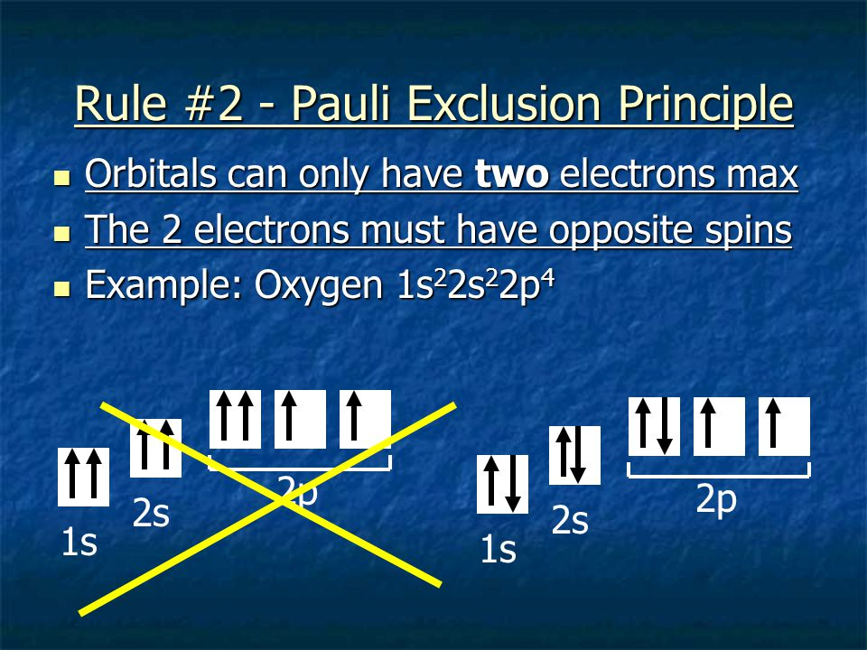 Rule #1 - Aufbau Principle Electrons must occupy the orbital with the lowest energy first Electrons must occupy the orbital with the lowest energy fir