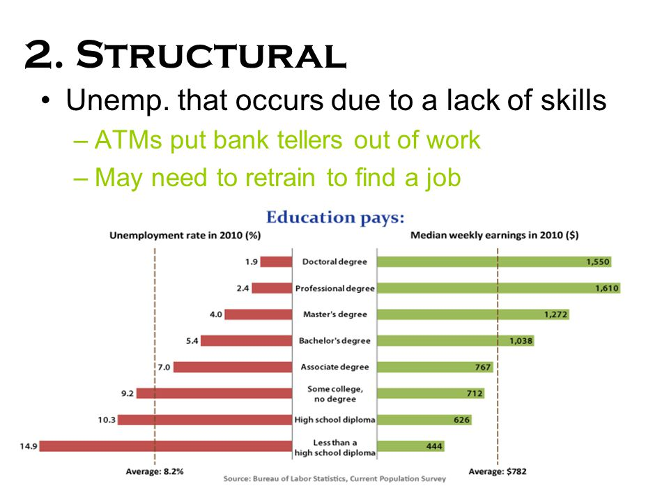 2. Structural Unemp. that occurs due to a lack of skills –ATMs put bank tellers out of work –May need to retrain to find a job