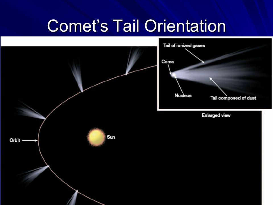 Comet's Tail Orientation