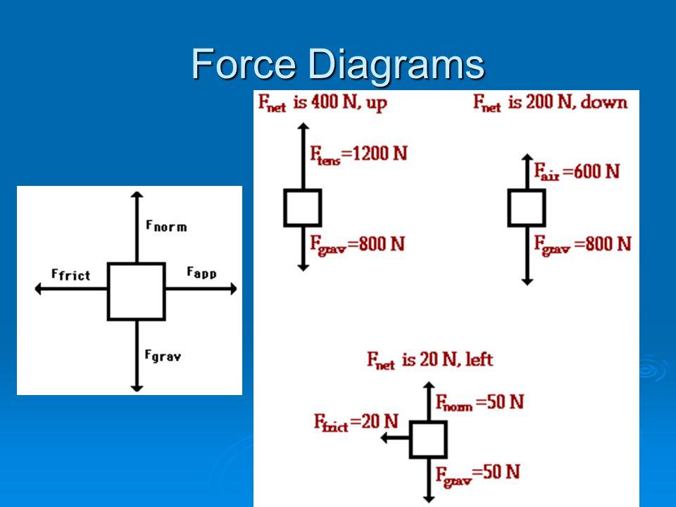 Force Diagrams
