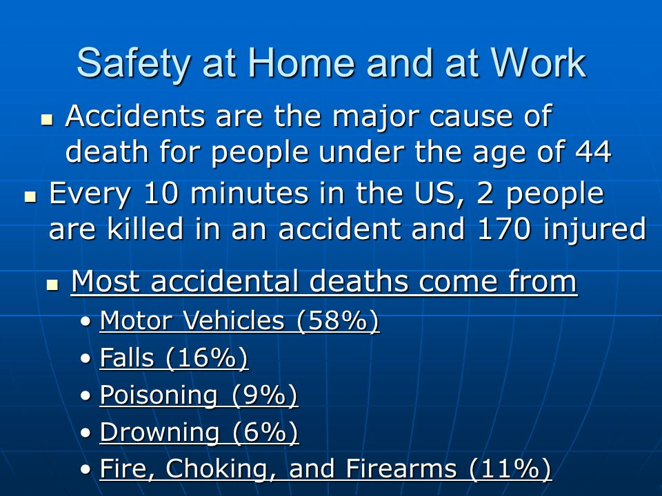 Safety at Home and at Work Accidents are the major cause of death for people under the age of 44 Accidents are the major cause of death for people under the age of 44 Every 10 minutes in the US, 2 people are killed in an accident and 170 injured Every 10 minutes in the US, 2 people are killed in an accident and 170 injured Most accidental deaths come from Most accidental deaths come from Motor Vehicles (58%)Motor Vehicles (58%) Falls (16%)Falls (16%) Poisoning (9%)Poisoning (9%) Drowning (6%)Drowning (6%) Fire, Choking, and Firearms (11%)Fire, Choking, and Firearms (11%)