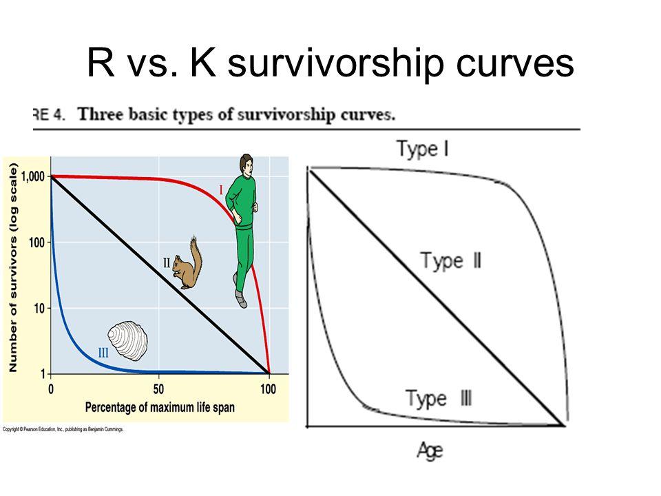 R vs. K survivorship curves