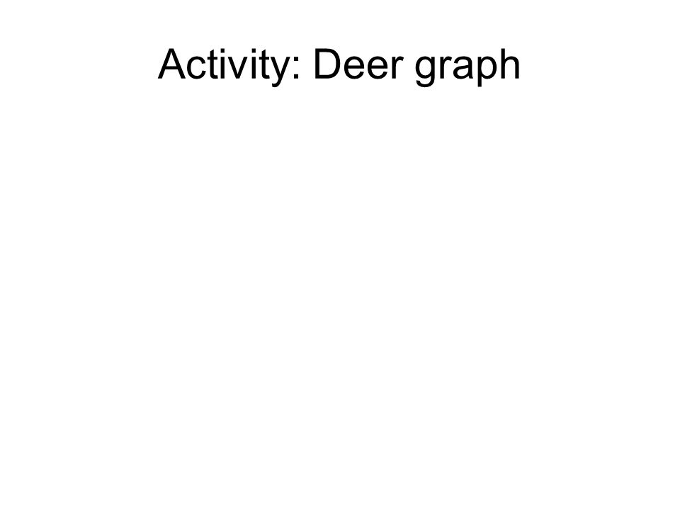 Activity: Deer graph