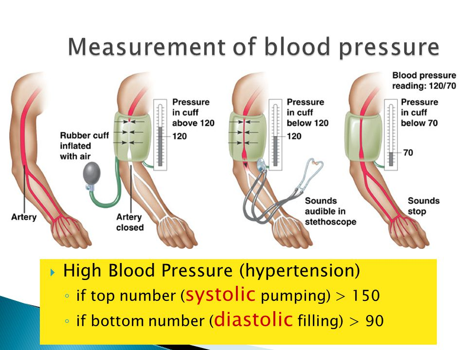 systolic ________ diastolic pump (peak pressure) _________________ fill (minimum pressure)  1 complete sequence of pumping ◦ heart contracts & pumps