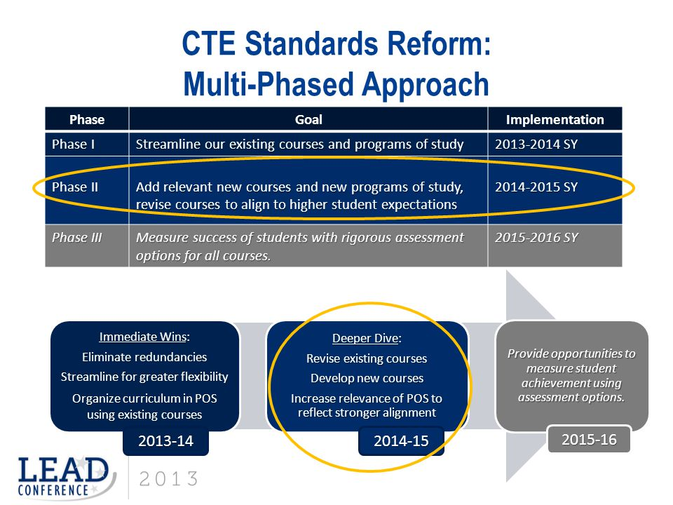 CTE Standards Reform: Multi-Phased Approach PhaseGoalImplementation Phase I Streamline our existing courses and programs of study 2013-2014 SY Phase I