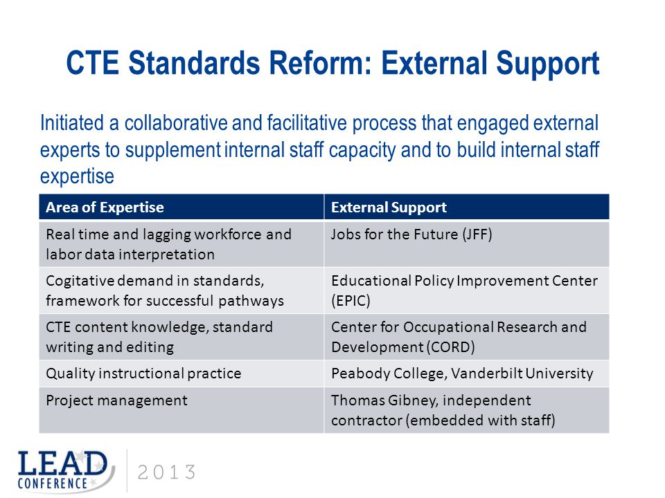 CTE Standards Reform: External Support Initiated a collaborative and facilitative process that engaged external experts to supplement internal staff c