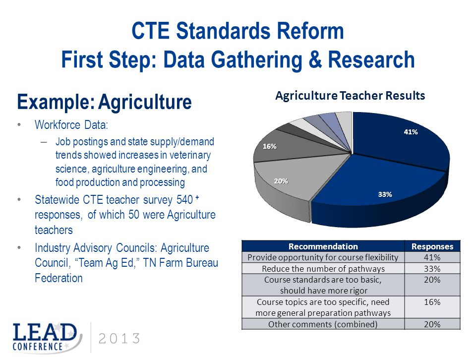 CTE Standards Reform First Step: Data Gathering & Research Example: Agriculture Workforce Data: – Job postings and state supply/demand trends showed i