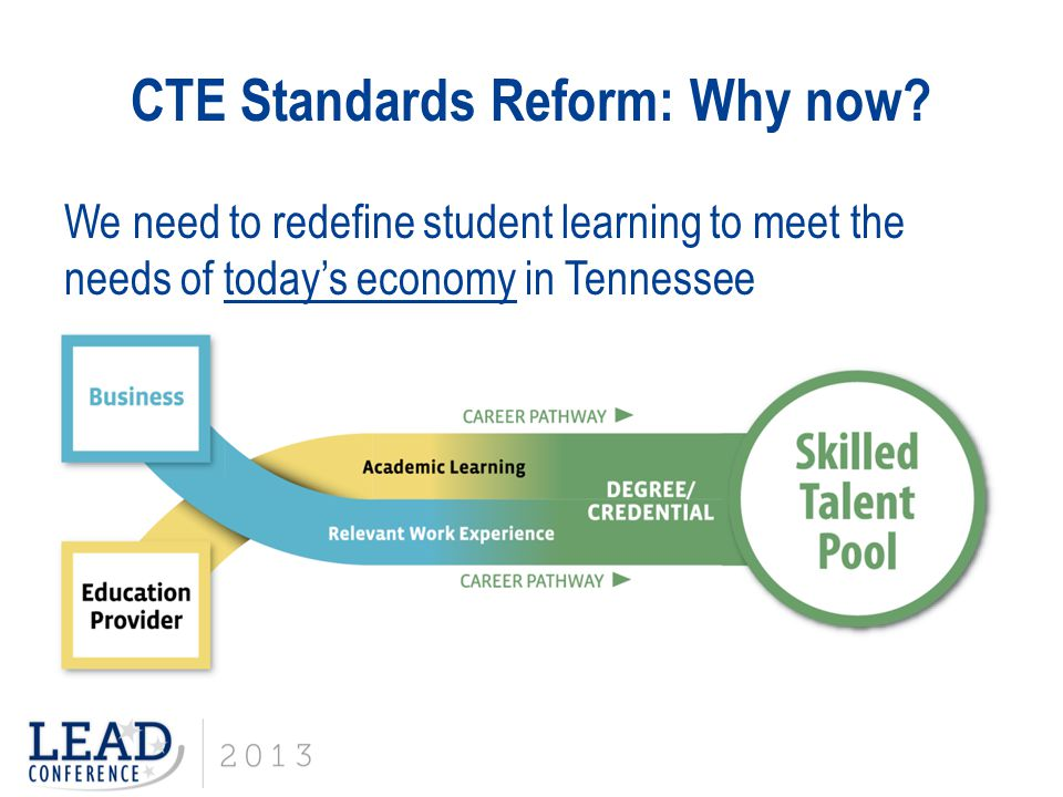 Project Management CTE Standards Reform: Process Overview Data Gathering & Research Use labor and economic data to determine relevant pathways for Tennessee; examine and crosswalk current postsecondary offerings; gather stakeholder feedback on current course offerings Skills Identification & Alignment Determine knowledge and skills (hard/soft) necessary for all identified courses and pathways.